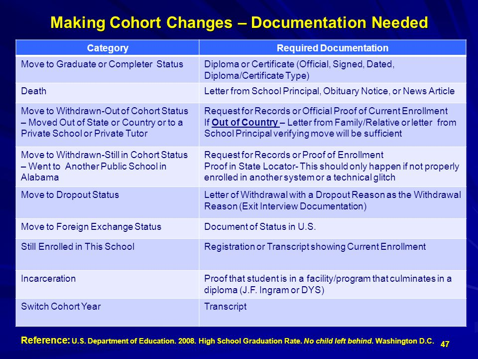 Making Cohort Changes – Documentation Needed CategoryRequired Documentation Move to Graduate or Completer StatusDiploma or Certificate (Official, Signed, Dated, Diploma/Certificate Type) DeathLetter from School Principal, Obituary Notice, or News Article Move to Withdrawn-Out of Cohort Status – Moved Out of State or Country or to a Private School or Private Tutor Request for Records or Official Proof of Current Enrollment If Out of Country – Letter from Family/Relative or letter from School Principal verifying move will be sufficient Move to Withdrawn-Still in Cohort Status – Went to Another Public School in Alabama Request for Records or Proof of Enrollment Proof in State Locator- This should only happen if not properly enrolled in another system or a technical glitch Move to Dropout StatusLetter of Withdrawal with a Dropout Reason as the Withdrawal Reason (Exit Interview Documentation) Move to Foreign Exchange StatusDocument of Status in U.S.