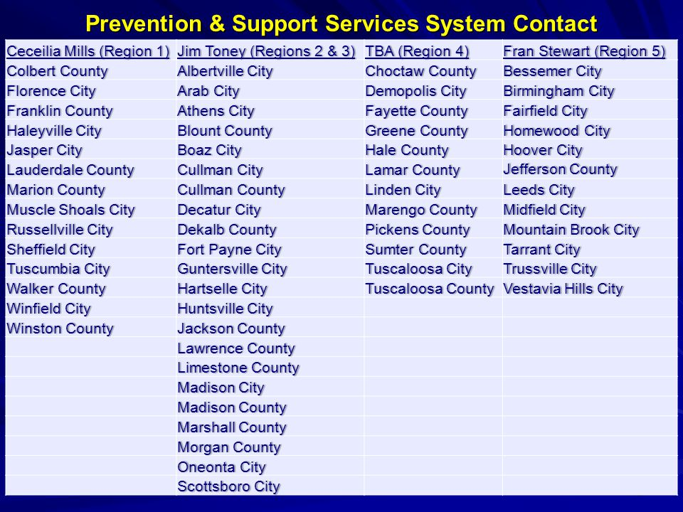 Prevention & Support Services System Contact 49 Ceceilia Mills (Region 1)Ceceilia Mills (Region 1)Jim Toney (Regions 2 & 3)Jim Toney (Regions 2 & 3)TBA (Region 4)TBA (Region 4)Fran Stewart (Region 5)Fran Stewart (Region 5) Colbert CountyColbert CountyAlbertville CityAlbertville CityChoctaw CountyChoctaw CountyBessemer CityBessemer City Florence CityFlorence CityArab CityArab CityDemopolis CityDemopolis CityBirmingham CityBirmingham City Franklin CountyFranklin CountyAthens CityAthens CityFayette CountyFayette CountyFairfield CityFairfield City Haleyville CityHaleyville CityBlount CountyBlount CountyGreene CountyGreene CountyHomewood CityHomewood City Jasper CityJasper CityBoaz CityBoaz CityHale CountyHale CountyHoover CityHoover City Lauderdale CountyLauderdale CountyCullman CityCullman CityLamar CountyLamar County Jefferson CountyJefferson County Marion CountyMarion CountyCullman CountyCullman CountyLinden CityLinden CityLeeds CityLeeds City Muscle Shoals CityMuscle Shoals CityDecatur CityDecatur CityMarengo CountyMarengo CountyMidfield CityMidfield City Russellville CityRussellville CityDekalb CountyDekalb CountyPickens CountyPickens CountyMountain Brook CityMountain Brook City Sheffield CitySheffield CityFort Payne CityFort Payne CitySumter CountySumter CountyTarrant CityTarrant City Tuscumbia CityTuscumbia CityGuntersville CityGuntersville CityTuscaloosa CityTuscaloosa CityTrussville CityTrussville City Walker CountyWalker CountyHartselle CityHartselle CityTuscaloosa CountyTuscaloosa CountyVestavia Hills CityVestavia Hills City Winfield CityWinfield CityHuntsville CityHuntsville City Winston CountyWinston CountyJackson CountyJackson County Lawrence CountyLawrence County Limestone CountyLimestone County Madison CityMadison City Madison CountyMadison County Marshall CountyMarshall County Morgan CountyMorgan County Oneonta CityOneonta City Scottsboro CityScottsboro City