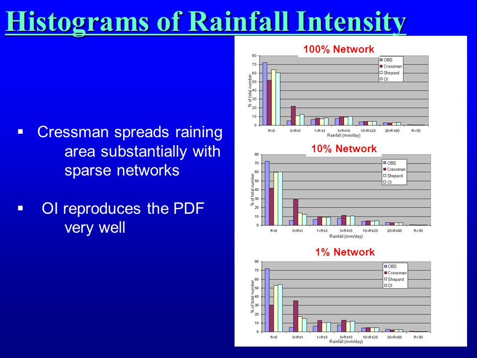 Histograms of Rainfall Intensity 100% Network 10% Network 1% Network  Cressman spreads raining area substantially with sparse networks  OI reproduce