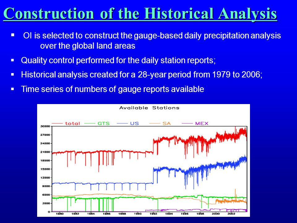 Construction of the Historical Analysis  OI is selected to construct the gauge-based daily precipitation analysis over the global land areas  Quality control performed for the daily station reports;  Historical analysis created for a 28-year period from 1979 to 2006;  Time series of numbers of gauge reports available