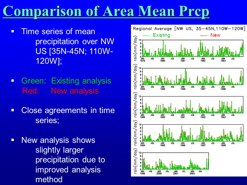 Comparison of Area Mean Prcp  Time series of mean precipitation over NW US [35N-45N; 110W- 120W];  Green: Existing analysis Red: New analysis  Close agreements in time series;  New analysis shows slightly larger precipitation due to improved analysis method ExistingNew