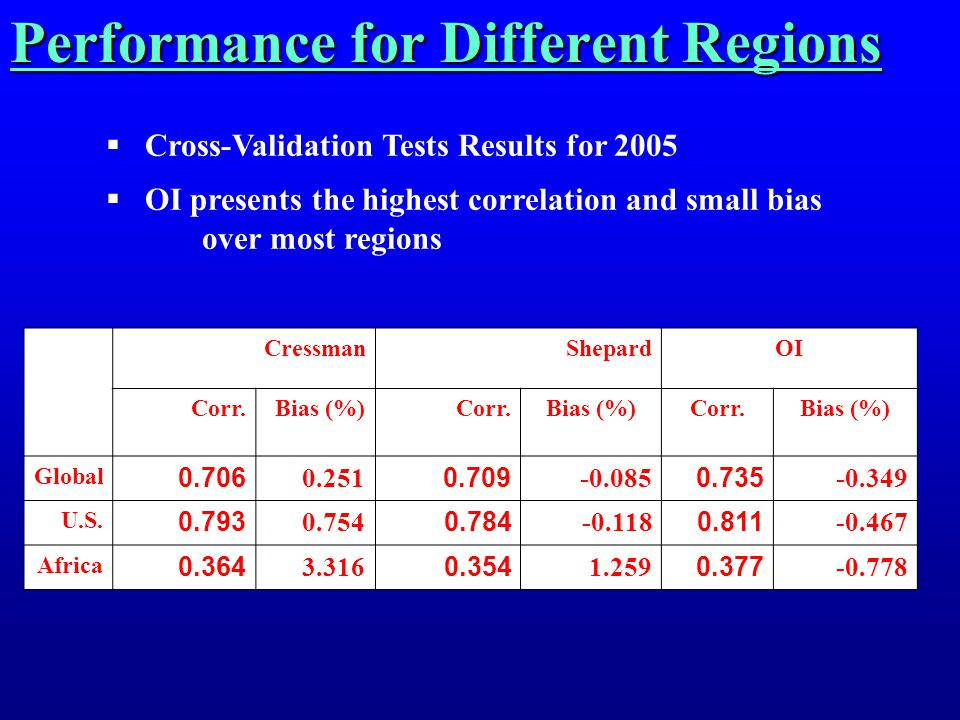 Performance for Different Regions  Cross-Validation Tests Results for 2005  OI presents the highest correlation and small bias over most regions CressmanShepardOI Corr.Bias (%) Corr.Bias (%)Corr.Bias (%) Global 0.706 0.251 0.709 -0.085 0.735 -0.349 U.S.