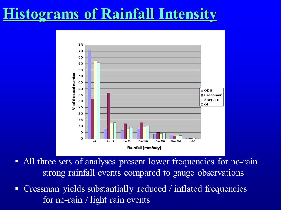 Histograms of Rainfall Intensity  All three sets of analyses present lower frequencies for no-rain strong rainfall events compared to gauge observations  Cressman yields substantially reduced / inflated frequencies for no-rain / light rain events