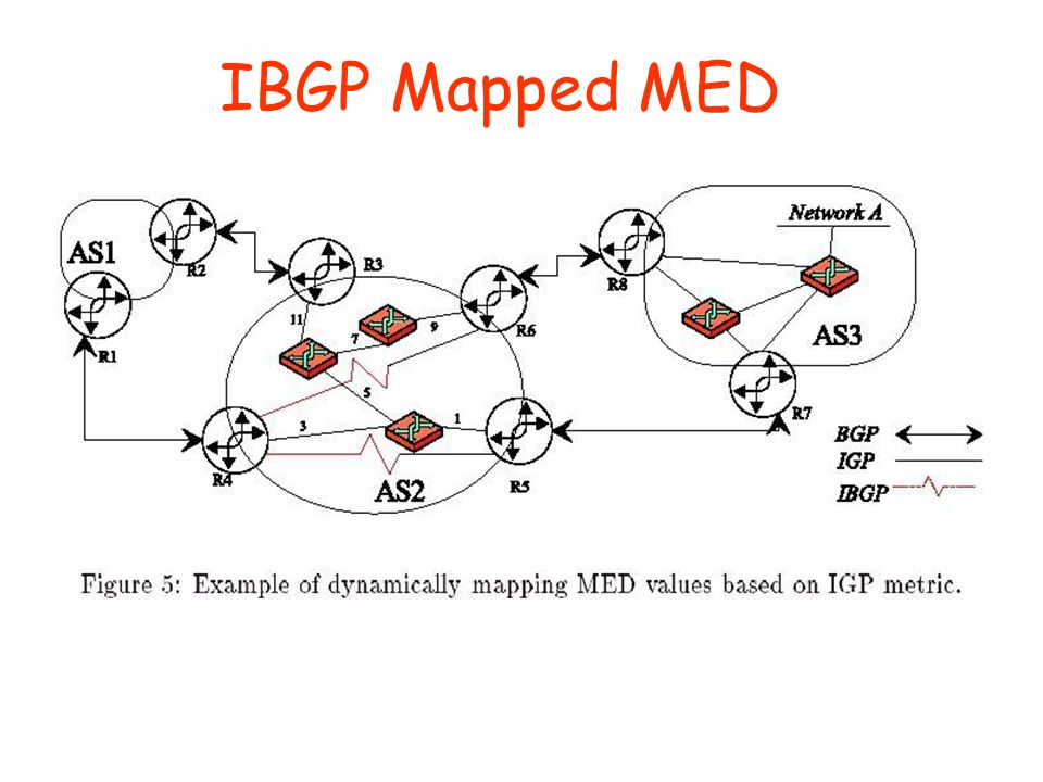 IBGP Mapped MED