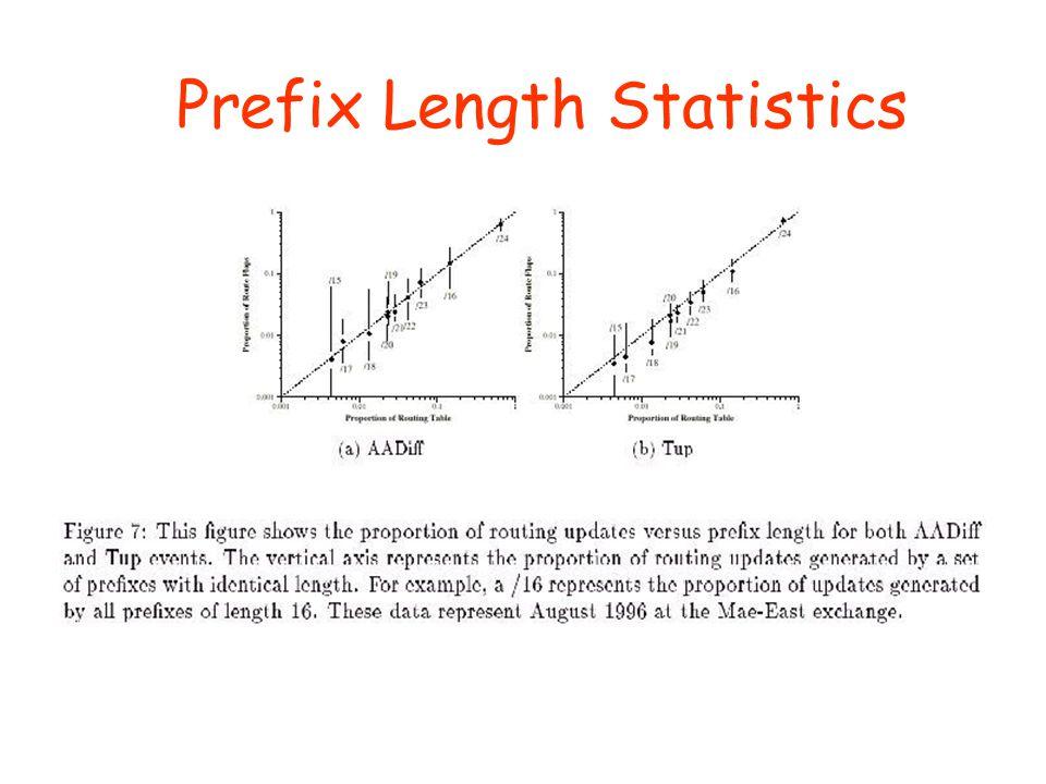 Prefix Length Statistics