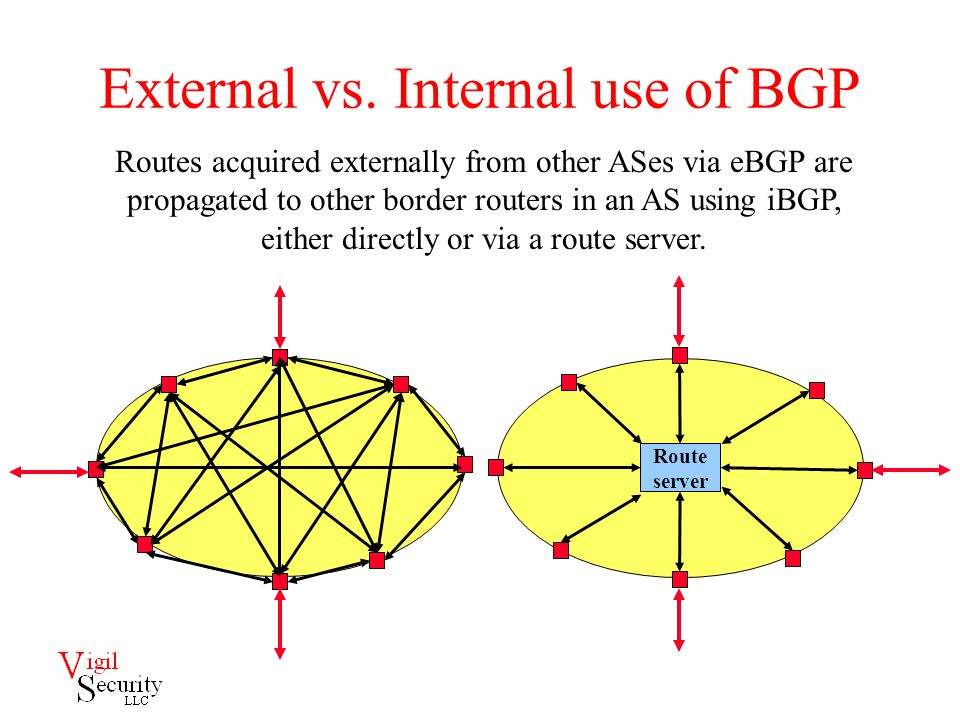 External vs. Internal use of BGP Routes acquired externally from other ASes via eBGP are propagated to other border routers in an AS using iBGP, eithe