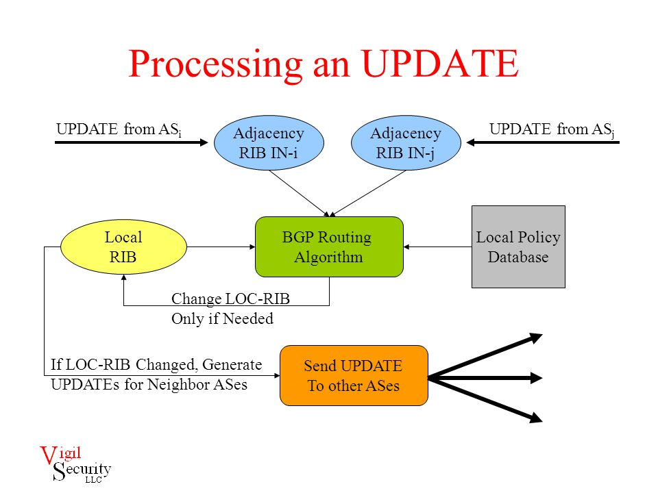 The Basic BGP Security Requirement  For every UPDATE it receives, a BGP router can verify that the holder of each prefix authorized the origin AS to advertise the prefix and that each subsequent AS in the path has been authorized by the preceding AS to advertise a route to the prefix  This requirement, if achieved, allows a BGP router to detect and reject unauthorized routes, irrespective of the attack resulted in the bad routes  Failing to achieve this requirement, a BGP router will be vulnerable to attacks that result in misrouting of traffic in some fashion