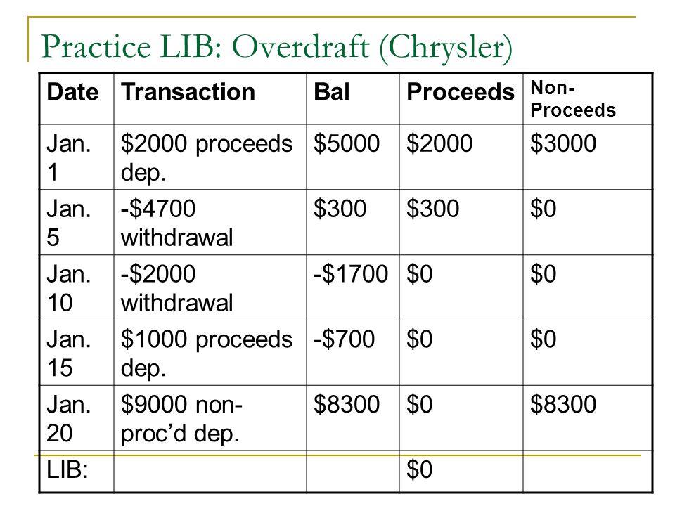 Practice LIB: Overdraft (Chrysler) DateTransactionBalProceeds Non- Proceeds Jan. 1 $2000 proceeds dep. $5000$2000$3000 Jan. 5 -$4700 withdrawal $300 $