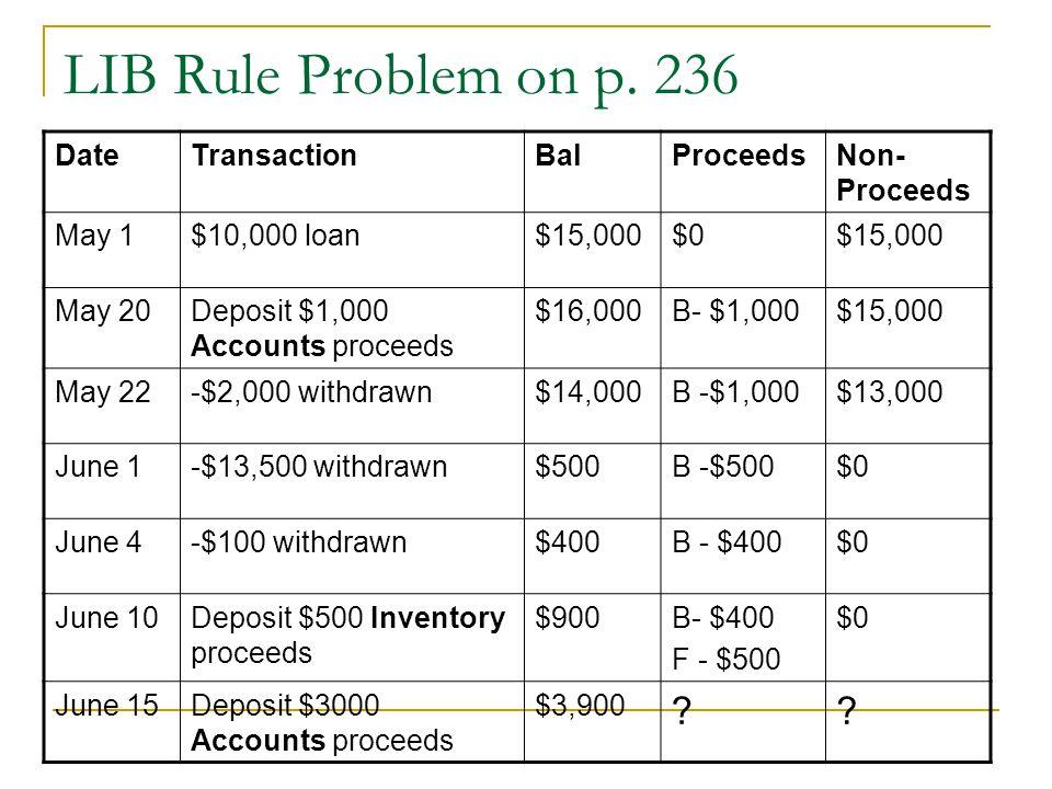 LIB Rule Problem on p. 236 DateTransactionBalProceedsNon- Proceeds May 1$10,000 loan$15,000$0$15,000 May 20 Deposit $1,000 Accounts proceeds $16,000B-