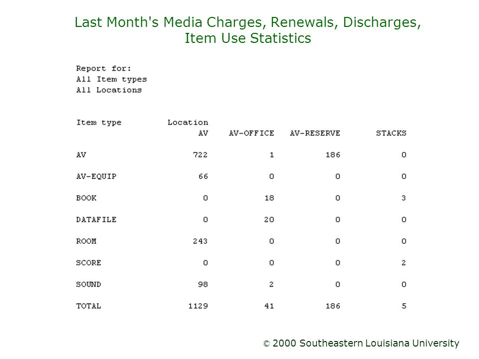 Last Month s Media Charges, Renewals, Discharges, Item Use Statistics