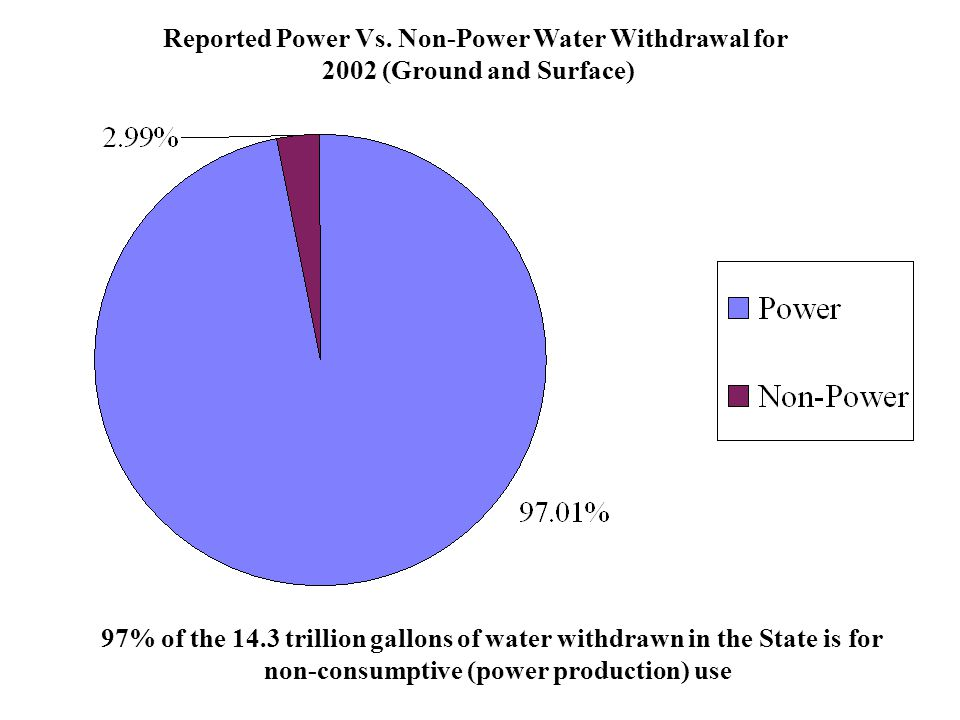 Reported Power Vs. Non-Power Water Withdrawal for 2002 (Ground and Surface) 97% of the 14.3 trillion gallons of water withdrawn in the State is for no