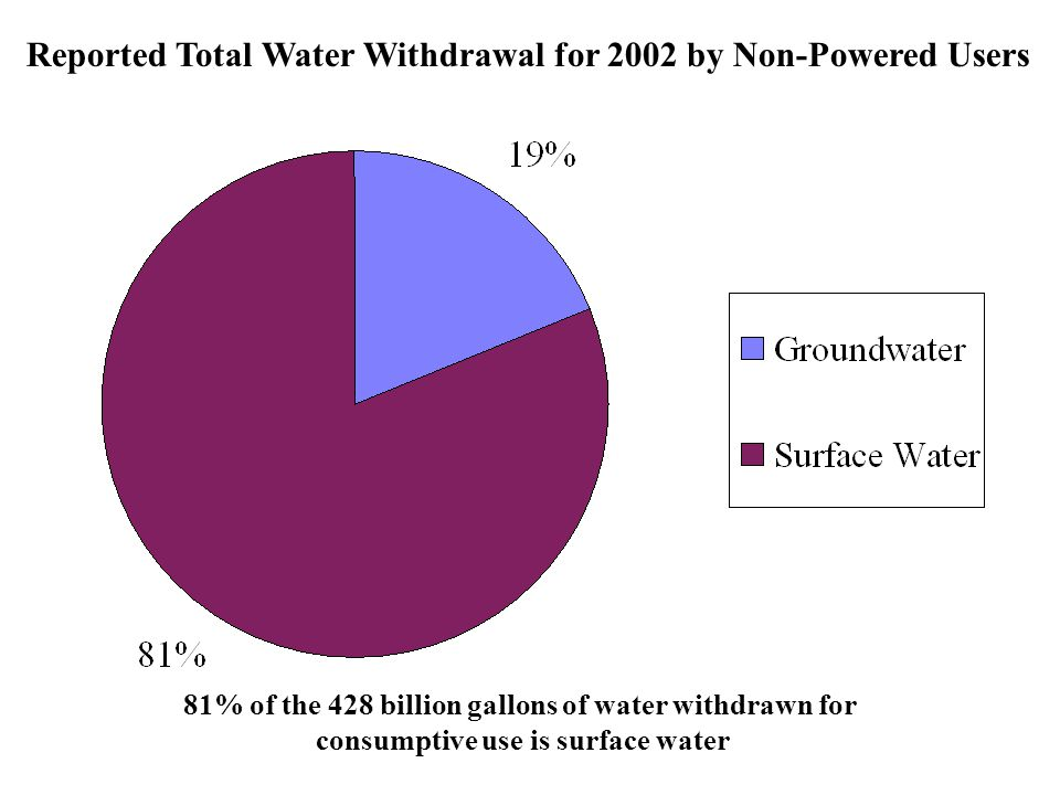 Reported Total Water Withdrawal for 2002 by Non-Powered Users 81% of the 428 billion gallons of water withdrawn for consumptive use is surface water