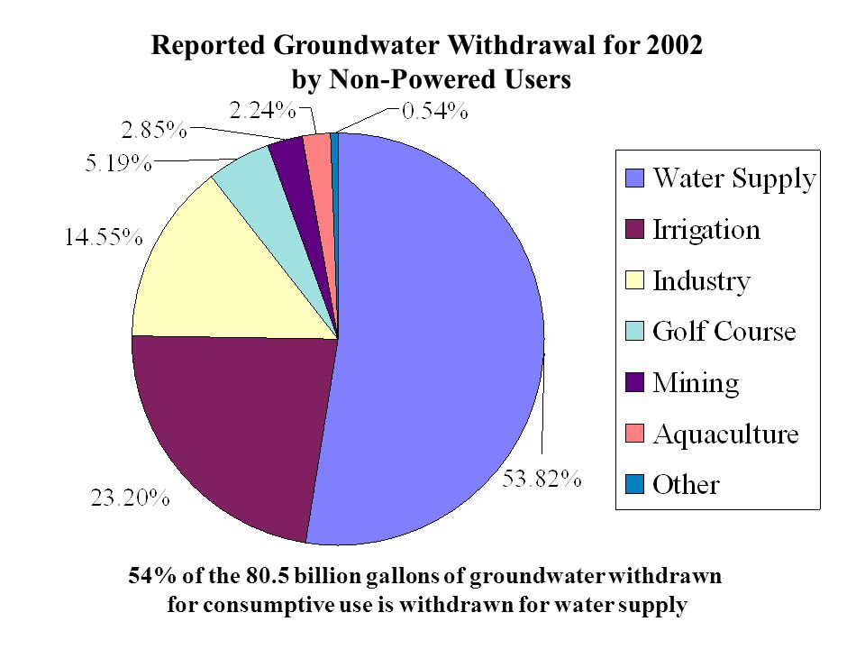 Reported Groundwater Withdrawal for 2002 by Non-Powered Users 54% of the 80.5 billion gallons of groundwater withdrawn for consumptive use is withdrawn for water supply