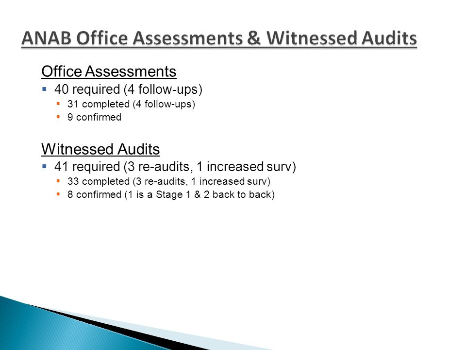 Office Assessments  40 required (4 follow-ups)  31 completed (4 follow-ups)  9 confirmed Witnessed Audits  41 required (3 re-audits, 1 increased surv)  33 completed (3 re-audits, 1 increased surv)  8 confirmed (1 is a Stage 1 & 2 back to back)