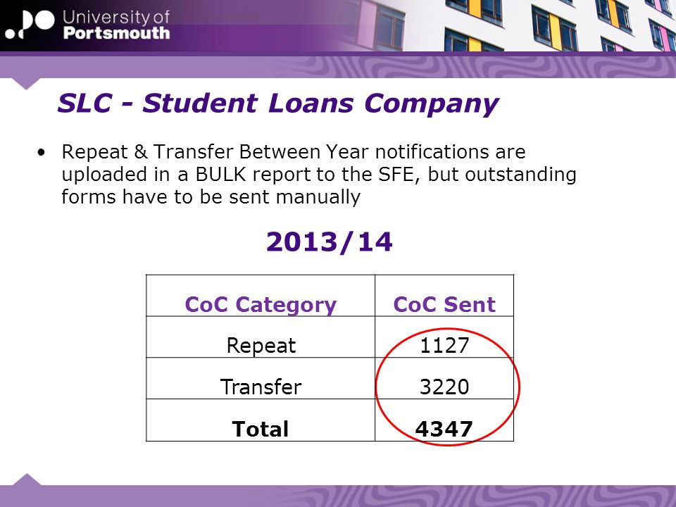 SLC - Student Loans Company Repeat & Transfer Between Year notifications are uploaded in a BULK report to the SFE, but outstanding forms have to be sent manually 2013/14 CoC CategoryCoC Sent Repeat1127 Transfer3220 Total4347