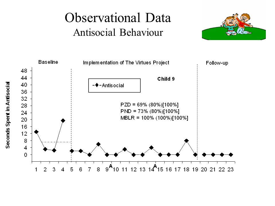 Observational Data Antisocial Behaviour