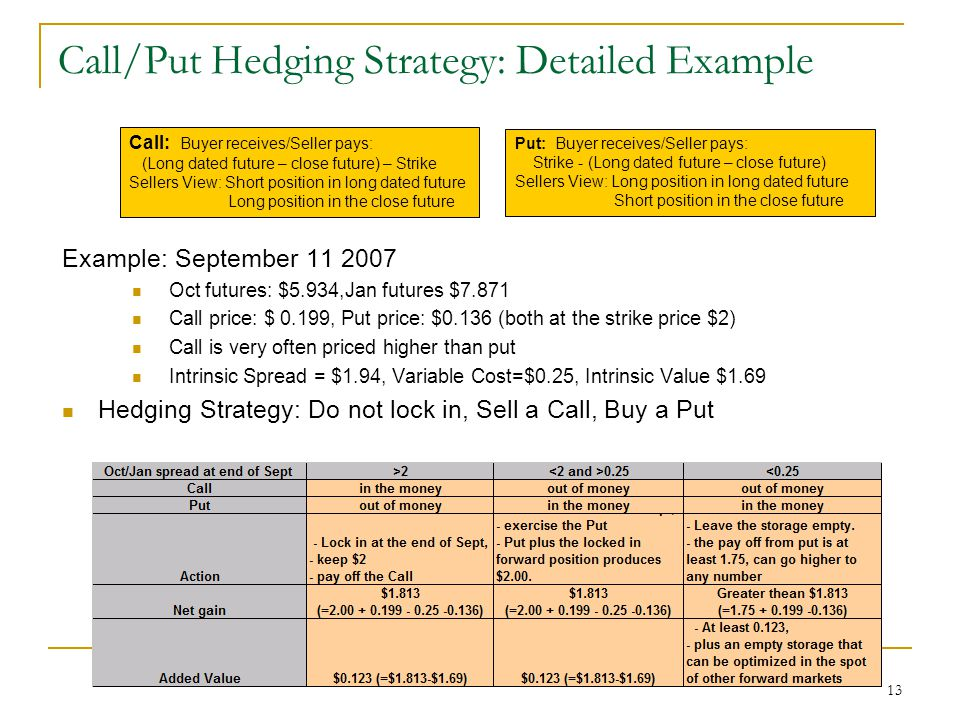 13 Call/Put Hedging Strategy: Detailed Example Example: September 11 2007 Oct futures: $5.934,Jan futures $7.871 Call price: $ 0.199, Put price: $0.136 (both at the strike price $2) Call is very often priced higher than put Intrinsic Spread = $1.94, Variable Cost=$0.25, Intrinsic Value $1.69 Hedging Strategy: Do not lock in, Sell a Call, Buy a Put Call: Buyer receives/Seller pays: (Long dated future – close future) – Strike Sellers View: Short position in long dated future Long position in the close future Put: Buyer receives/Seller pays: Strike - (Long dated future – close future) Sellers View: Long position in long dated future Short position in the close future