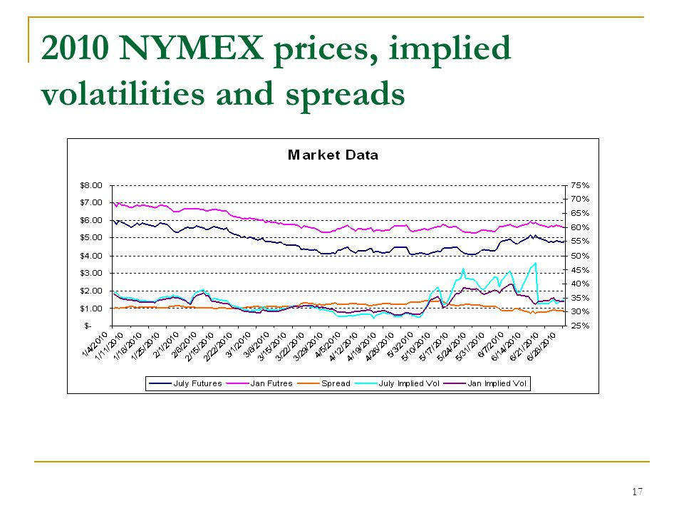 17 2010 NYMEX prices, implied volatilities and spreads