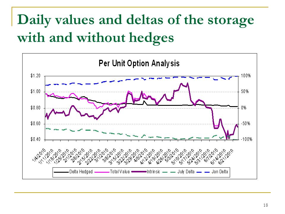 18 Daily values and deltas of the storage with and without hedges