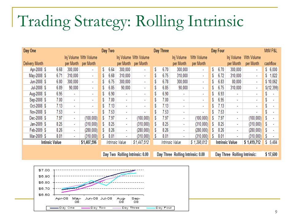 10 Rolling Intrinsic: Summary Starts from intrinsic value Gradually redo the hedges to capture the extrinsic value as much as possible No guarantee for converging to the extrinsic value or any where close to that At each instance of time the value is locked in, no risk of downward MTM movements