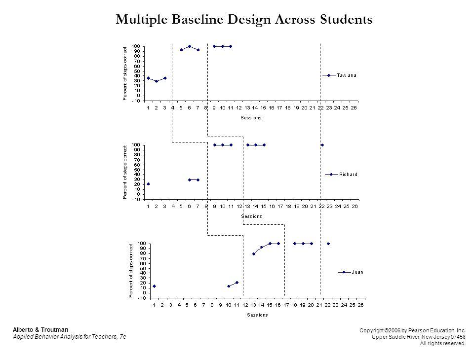 Multiple Baseline Design Across Students Alberto & Troutman Applied Behavior Analysis for Teachers, 7e Copyright ©2006 by Pearson Education, Inc. Uppe