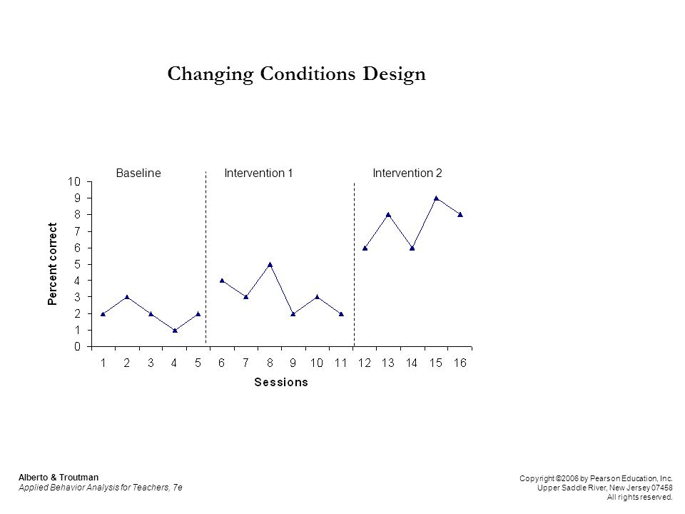 BaselineIntervention 1Intervention 2 Changing Conditions Design Alberto & Troutman Applied Behavior Analysis for Teachers, 7e Copyright ©2006 by Pears