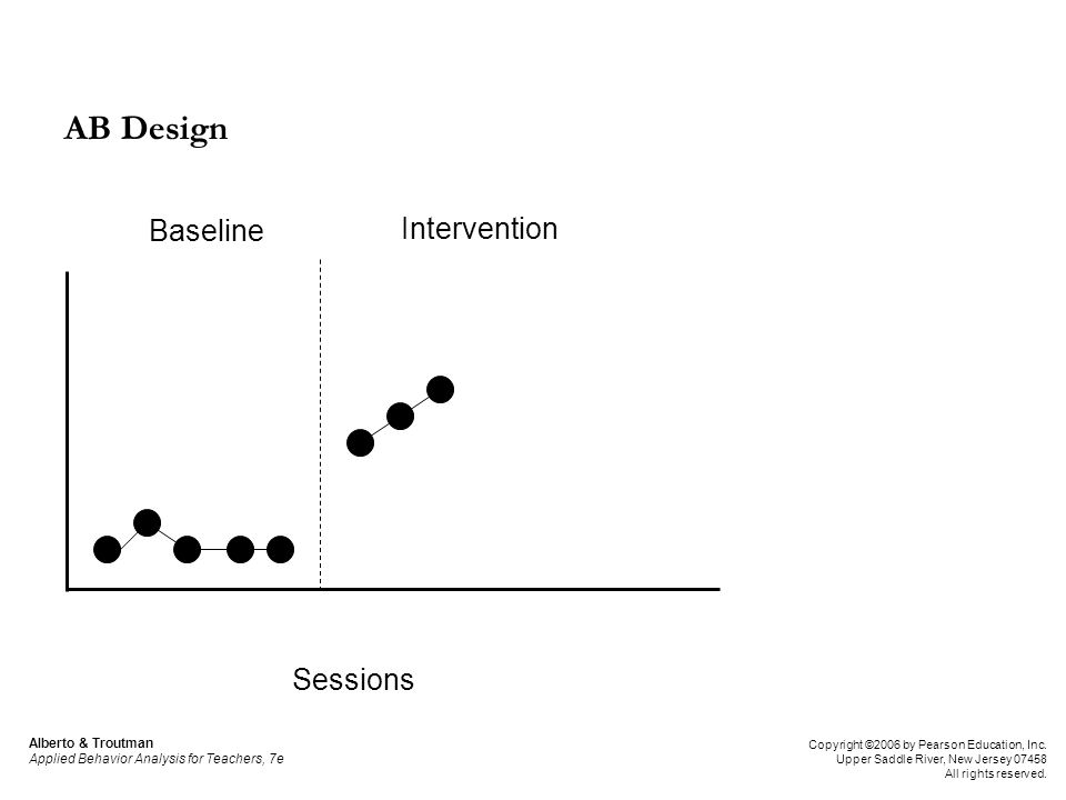 Baseline Intervention Sessions AB Design Alberto & Troutman Applied Behavior Analysis for Teachers, 7e Copyright ©2006 by Pearson Education, Inc. Uppe