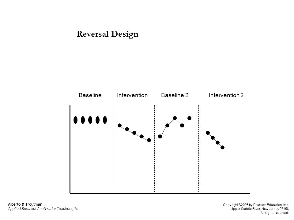 Reversal Design: Advantages and Disadvantages ABAB design is most desirable of reversal designs because it allows us to see the effects of the independent variable on the natural rate of occurrence of the target behavior Use this design: When a clear functional relationship between independent and dependent variable needs to be demonstrated When the nature of the target behavior is such that it can be reversed when the treatment is withdrawn When the nature of the treatment is such that its effects are not present on the target behavior after it is withdrawn When withdrawal of treatment does not compromise ethics Alberto & Troutman Applied Behavior Analysis for Teachers, 7e Copyright ©2006 by Pearson Education, Inc.