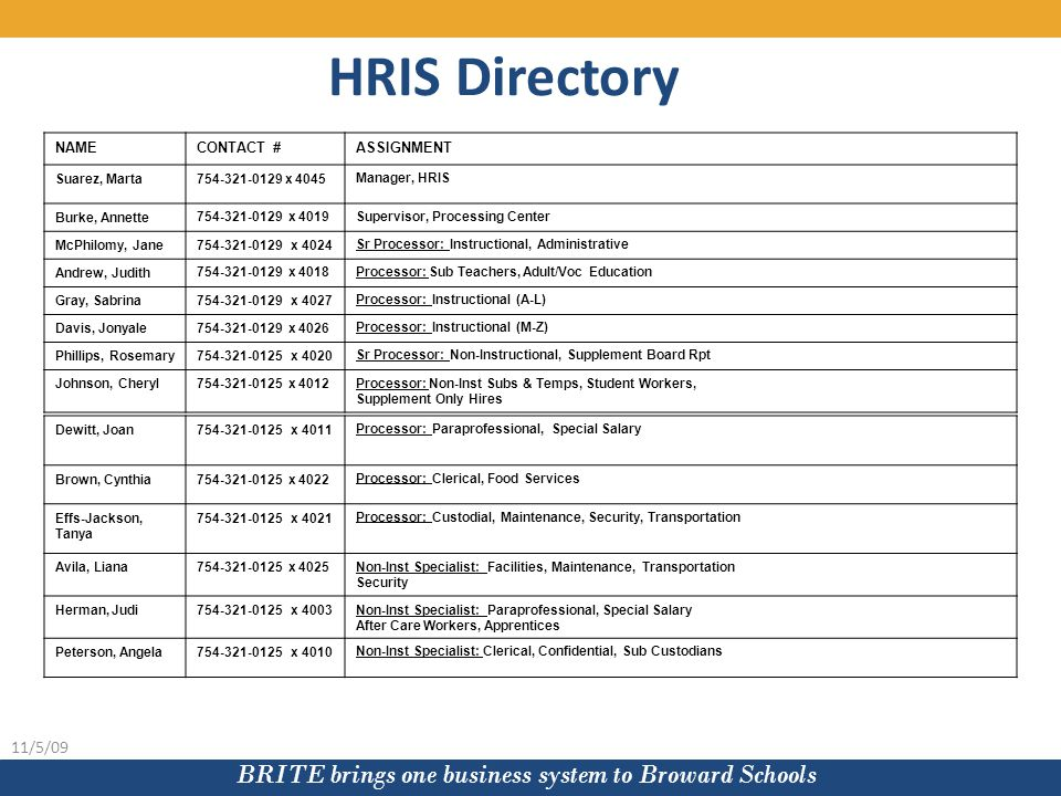 BRITE brings one business system to Broward Schools 11/5/09 NAMECONTACT #ASSIGNMENT Suarez, Marta754-321-0129 x 4045Manager, HRIS Burke, Annette754-321-0129 x 4019Supervisor, Processing Center McPhilomy, Jane754-321-0129 x 4024Sr Processor: Instructional, Administrative Andrew, Judith754-321-0129 x 4018Processor: Sub Teachers, Adult/Voc Education Gray, Sabrina754-321-0129 x 4027Processor: Instructional (A-L) Davis, Jonyale754-321-0129 x 4026Processor: Instructional (M-Z) Phillips, Rosemary754-321-0125 x 4020Sr Processor: Non-Instructional, Supplement Board Rpt Johnson, Cheryl754-321-0125 x 4012Processor: Non-Inst Subs & Temps, Student Workers, Supplement Only Hires HRIS Directory Dewitt, Joan754-321-0125 x 4011 Processor: Paraprofessional, Special Salary Brown, Cynthia754-321-0125 x 4022Processor: Clerical, Food Services Effs-Jackson, Tanya 754-321-0125 x 4021Processor: Custodial, Maintenance, Security, Transportation Avila, Liana754-321-0125 x 4025Non-Inst Specialist: Facilities, Maintenance, Transportation Security Herman, Judi754-321-0125 x 4003Non-Inst Specialist: Paraprofessional, Special Salary After Care Workers, Apprentices Peterson, Angela754-321-0125 x 4010Non-Inst Specialist: Clerical, Confidential, Sub Custodians
