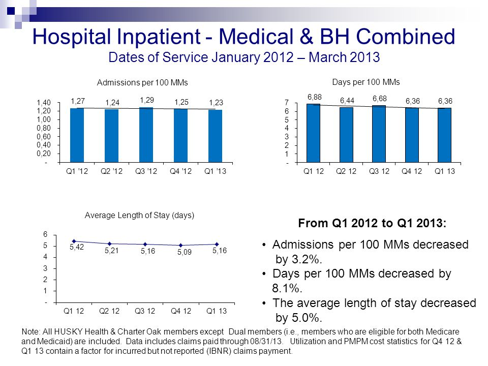 Hospital Inpatient - Medical & BH Combined Dates of Service January 2012 – March 2013 Note: All HUSKY Health & Charter Oak members except Dual members (i.e., members who are eligible for both Medicare and Medicaid) are included.
