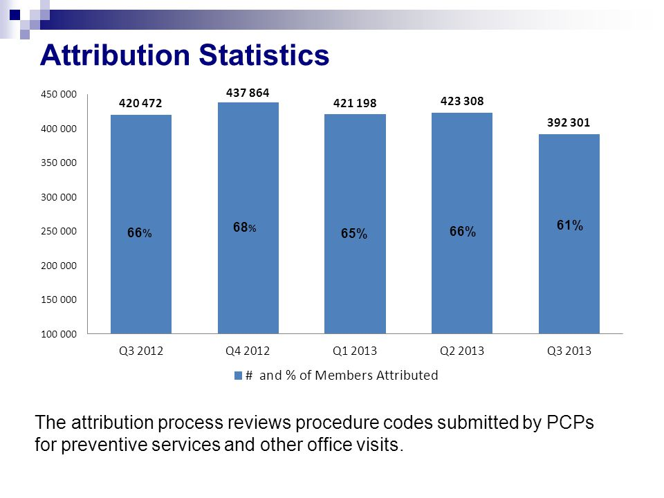 Attribution Statistics 66 % 65% 66% 61% The attribution process reviews procedure codes submitted by PCPs for preventive services and other office visits.