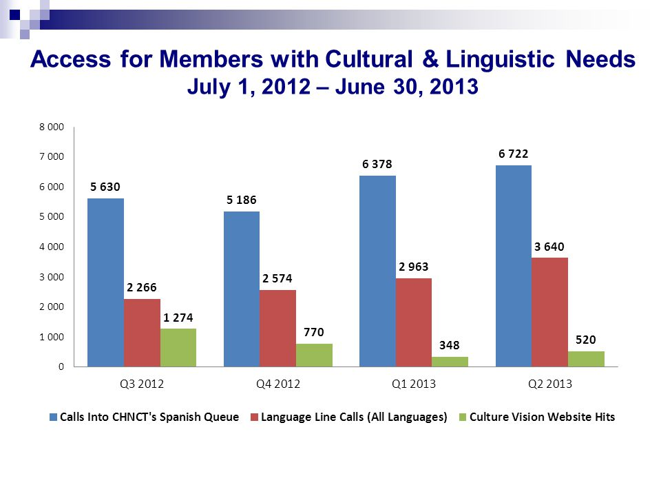 Access for Members with Cultural & Linguistic Needs July 1, 2012 – June 30, 2013