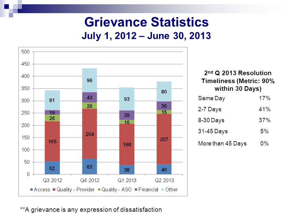 Grievance Statistics July 1, 2012 – June 30, 2013 2 nd Q 2013 Resolution Timeliness (Metric: 90% within 30 Days) Same Day17% 2-7 Days41% 8-30 Days37% 31-45 Days5% More than 45 Days0% **A grievance is any expression of dissatisfaction