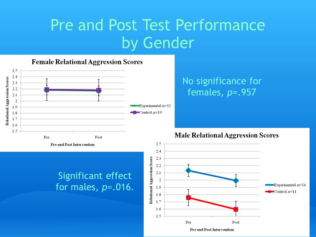Pre and Post Test Performance by Gender No significance for females, p=.957 Significant effect for males, p=.016.