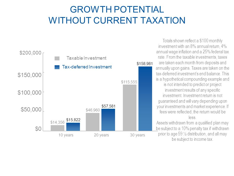 GROWTH POTENTIAL WITHOUT CURRENT TAXATION $200,000 $150,000 $100,000 $50,000 $0 $14,356 $15,822 $46,960 $57,581 $115,555 $158,981 Taxable Investment Tax-deferred Investment 10 years20 years30 years Totals shown reflect a $100 monthly investment with an 8% annual return, 4% annual wage inflation and a 25% federal tax rate.