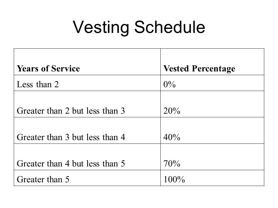 Vesting Schedule Years of ServiceVested Percentage Less than 20% Greater than 2 but less than 320% Greater than 3 but less than 440% Greater than 4 but less than 570% Greater than 5100%