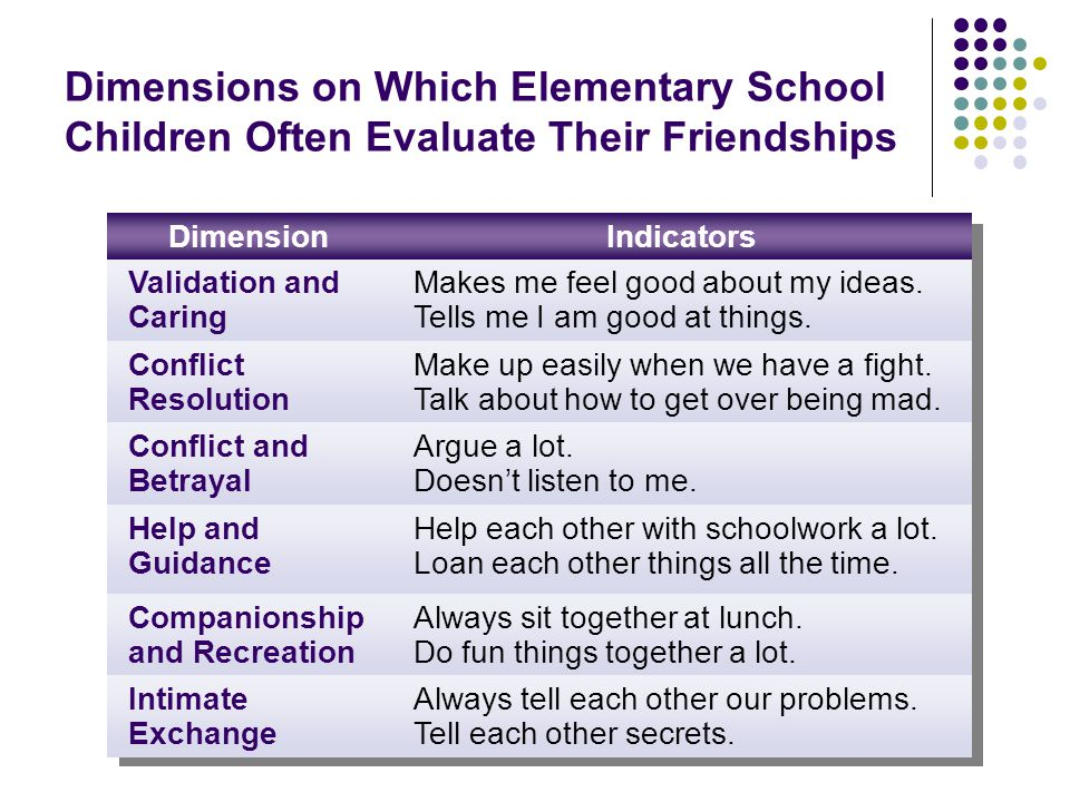 Dimensions on Which Elementary School Children Often Evaluate Their Friendships DimensionIndicators Validation and Caring Makes me feel good about my