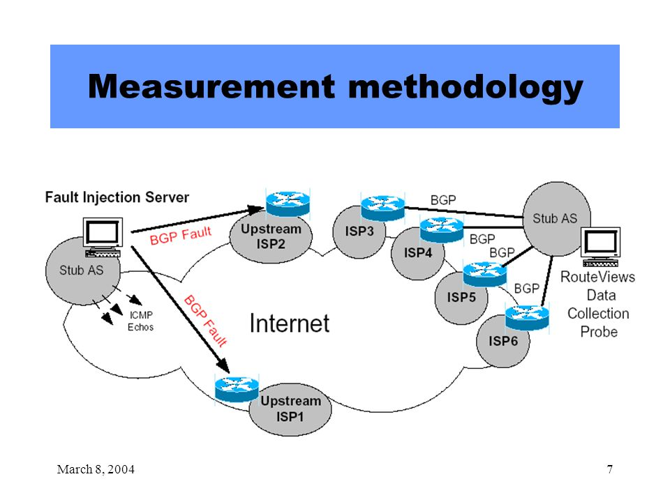 March 8, 20047 Measurement methodology
