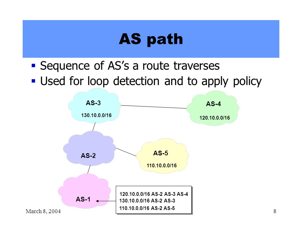 March 8, 20048 AS path  Sequence of AS's a route traverses  Used for loop detection and to apply policy 120.10.0.0/16 130.10.0.0/16 110.10.0.0/16 AS