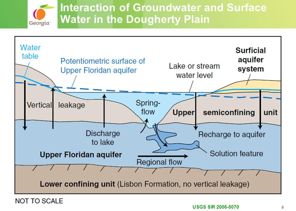 9 Interaction of Groundwater and Surface Water in the Dougherty Plain USGS SIR 2006-5070