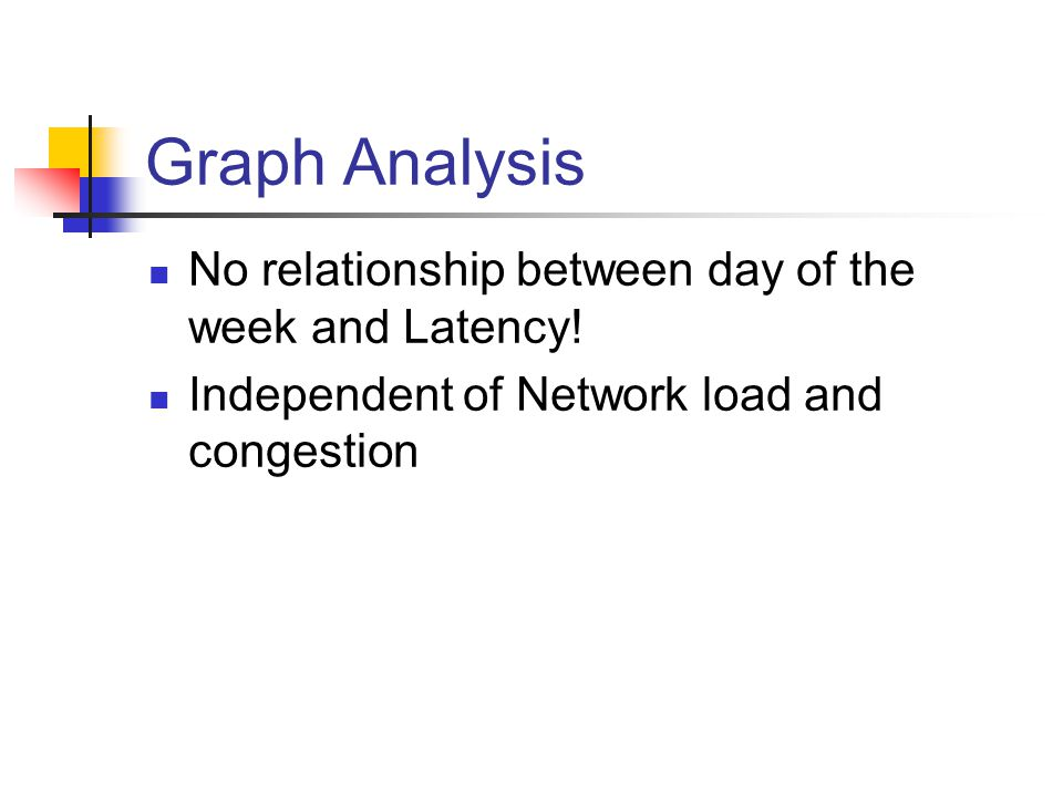 Graph Analysis No relationship between day of the week and Latency.