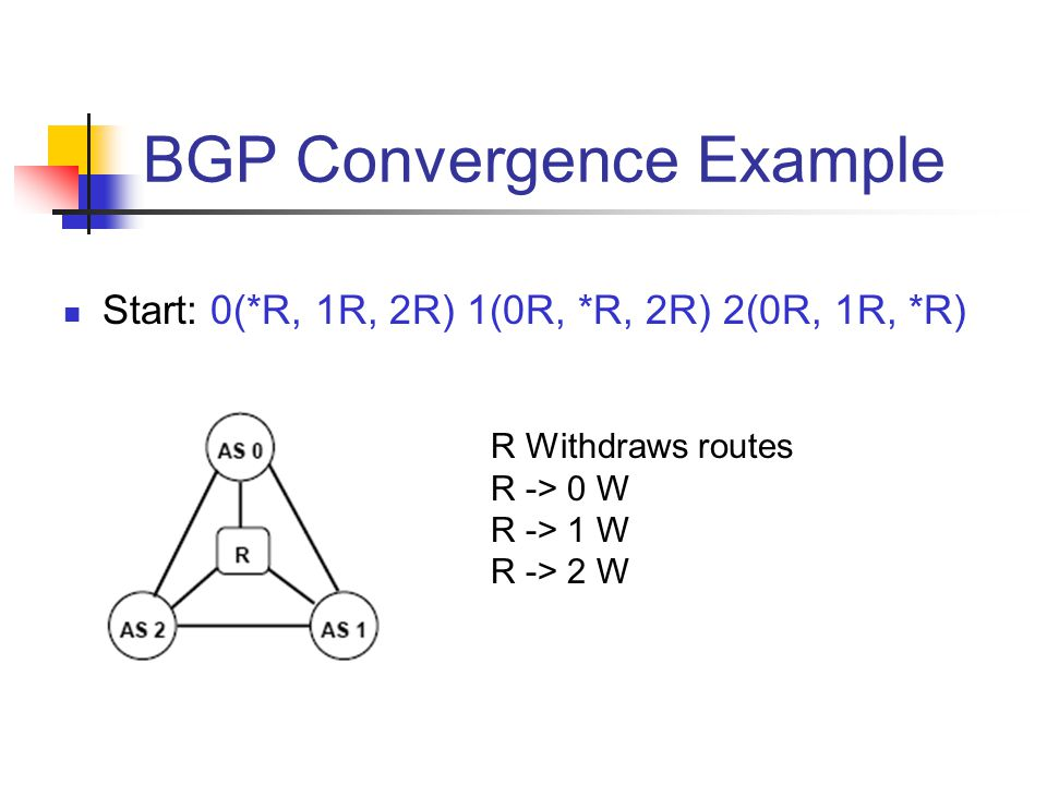 BGP Convergence Example Start: 0(*R, 1R, 2R) 1(0R, *R, 2R) 2(0R, 1R, *R) R Withdraws routes R -> 0 W R -> 1 W R -> 2 W