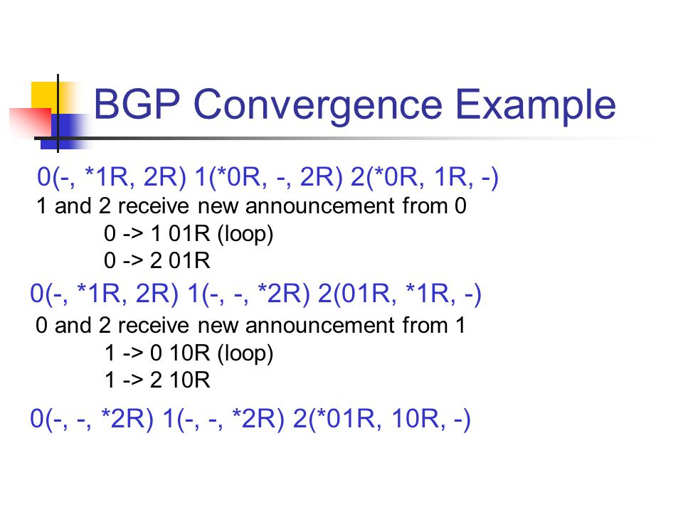 BGP Convergence Example 0(-, -, *2R) 1(-, -, *2R) 2(*01R, 10R, -) 0(-, *1R, 2R) 1(*0R, -, 2R) 2(*0R, 1R, -) 1 and 2 receive new announcement from 0 0 -> 1 01R (loop) 0 -> 2 01R 0(-, *1R, 2R) 1(-, -, *2R) 2(01R, *1R, -) 0 and 2 receive new announcement from 1 1 -> 0 10R (loop) 1 -> 2 10R