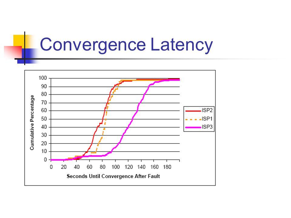 Convergence Latency