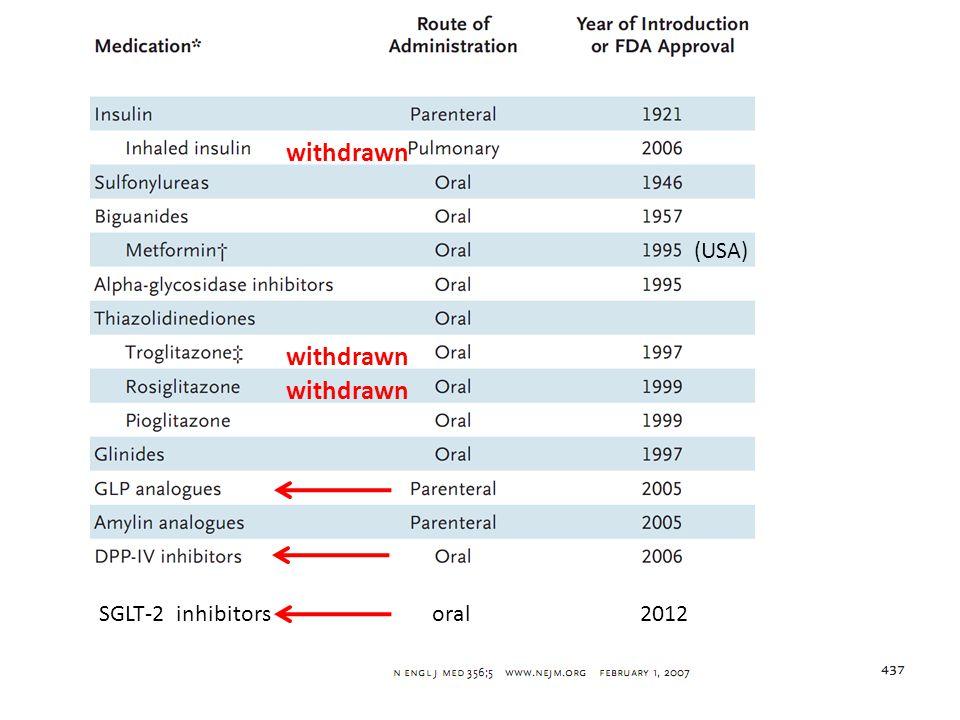 withdrawn SGLT-2 inhibitorsoral2012 (USA)
