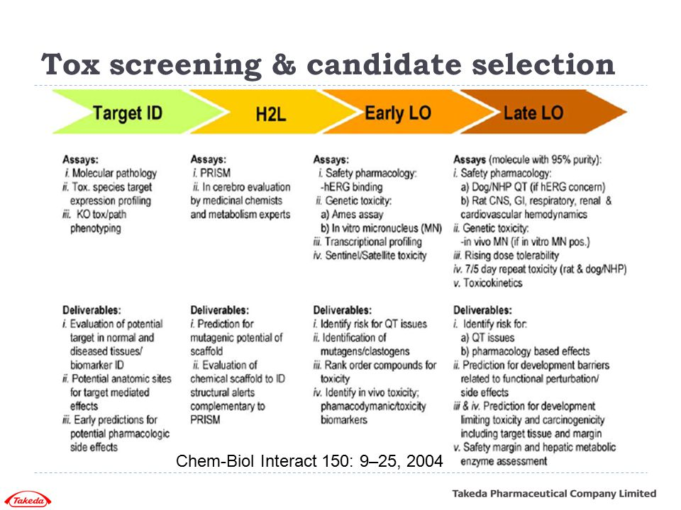 Tox screening & candidate selection Chem-Biol Interact 150: 9–25, 2004
