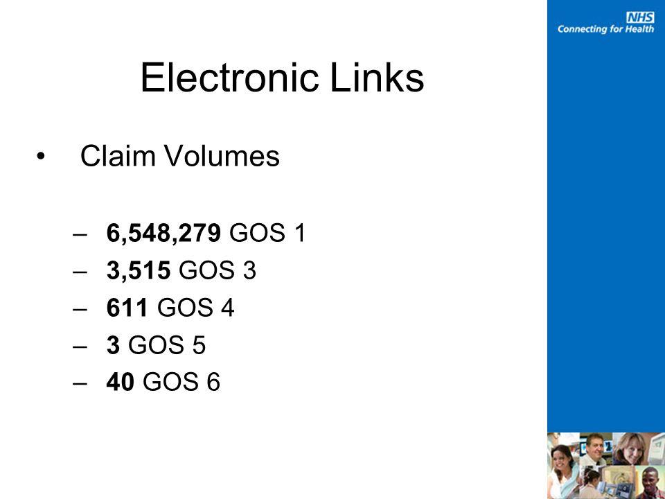 Electronic Links Claim Volumes –6,548,279 GOS 1 –3,515 GOS 3 –611 GOS 4 –3 GOS 5 –40 GOS 6