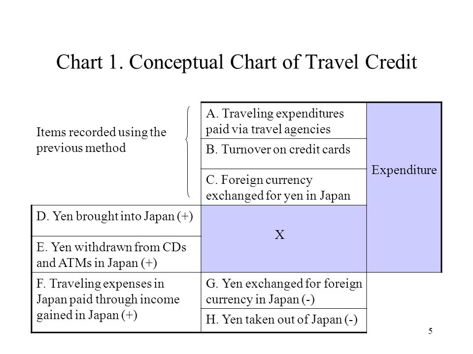5 Chart 1. Conceptual Chart of Travel Credit Items recorded using the previous method A. Traveling expenditures paid via travel agencies Expenditure B