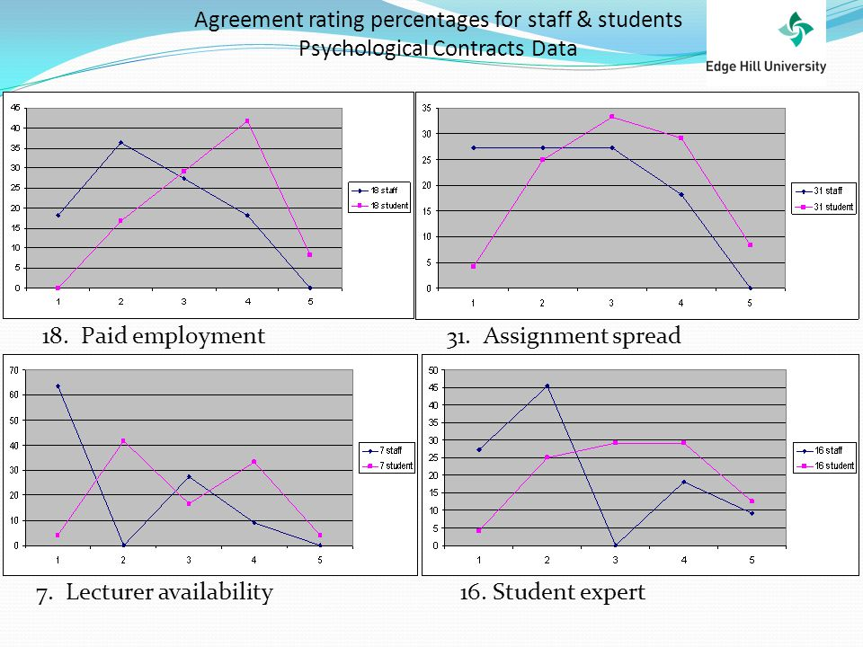 18. Paid employment31. Assignment spread 7. Lecturer availability16. Student expert Agreement rating percentages for staff & students Psychological Co