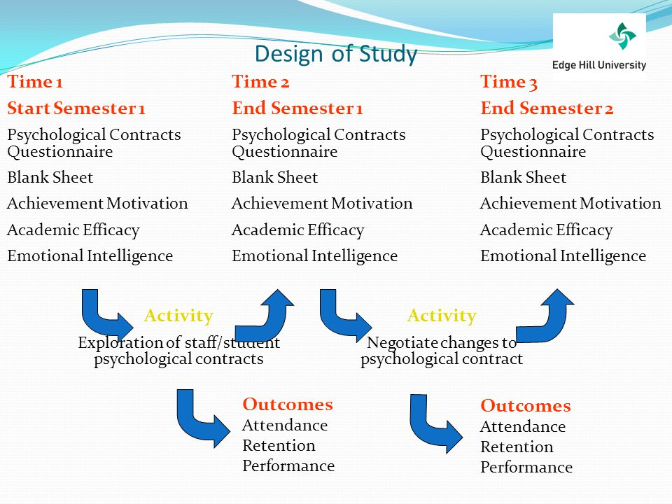Design of Study Time 1 Start Semester 1 Psychological Contracts Questionnaire Blank Sheet Achievement Motivation Academic Efficacy Emotional Intellige